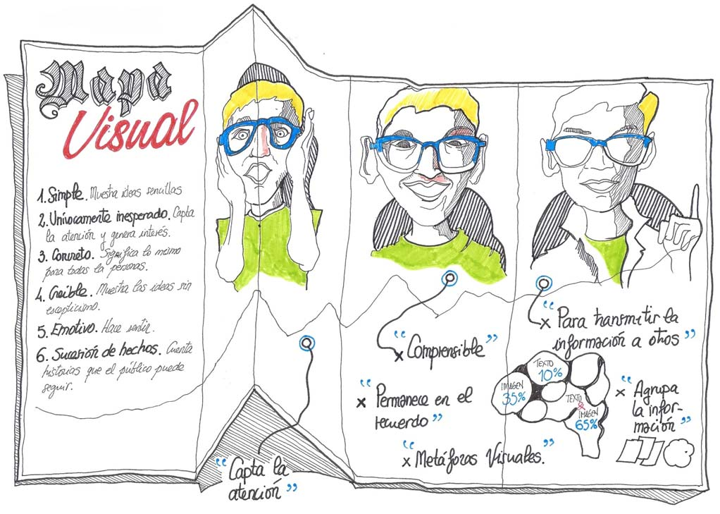 Fernando Abadia Graphic Recording · Mapa Visual