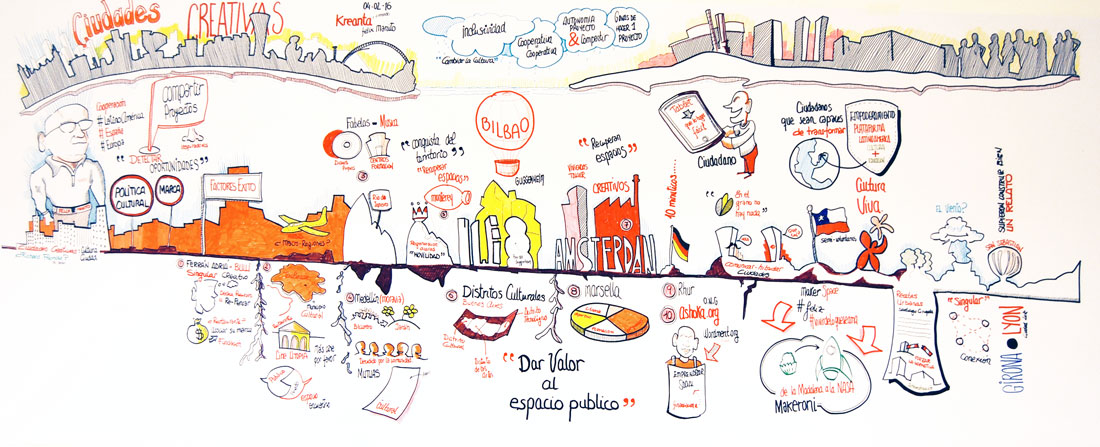 Visual Faciliting Creatividad