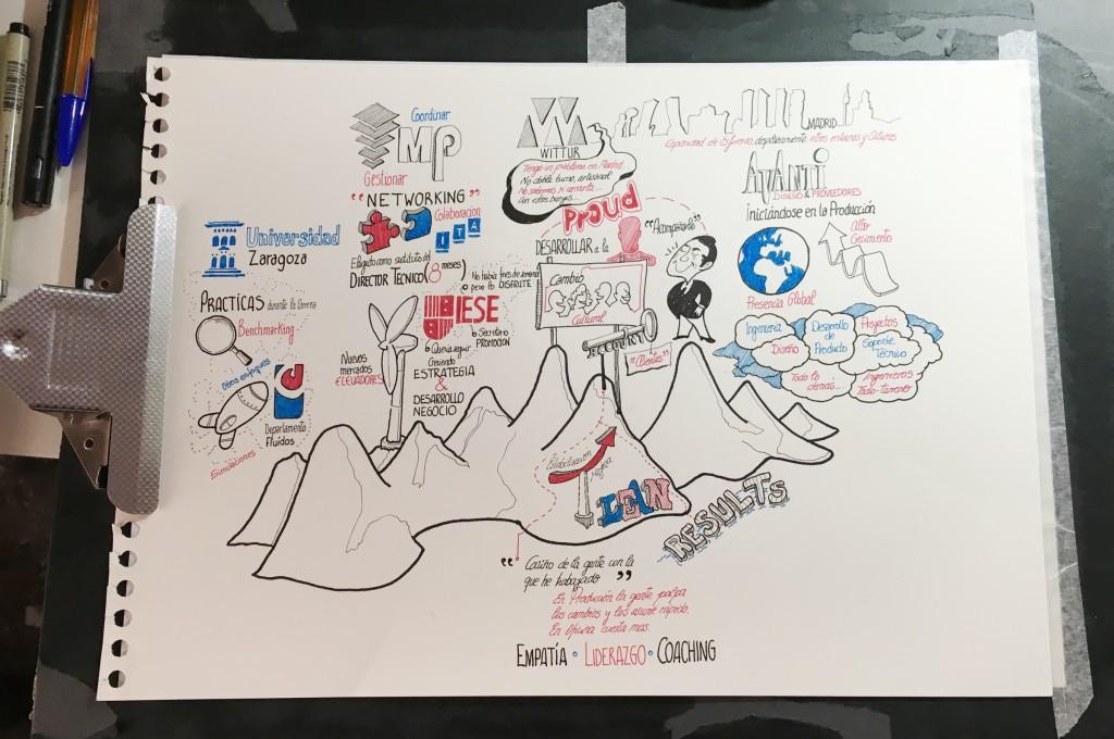 Fernando Abadia_ Curriculum Visual. Alejandro Ríos. Proceso 3