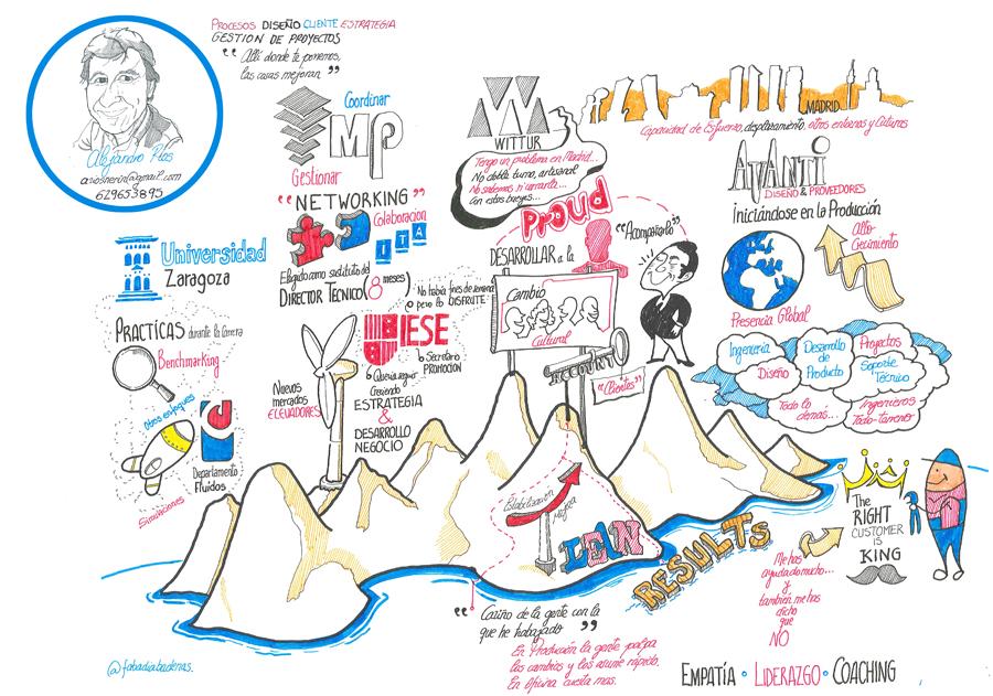 Fernando Abadia_ Curriculum Visual. Alejandro Ríos. StoryMap