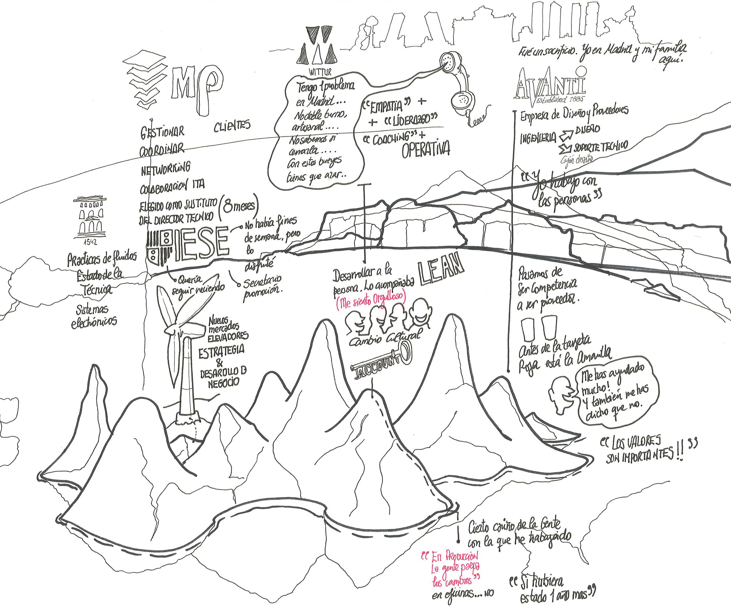 Curriculum Vitae Visual | Fernando Abadía