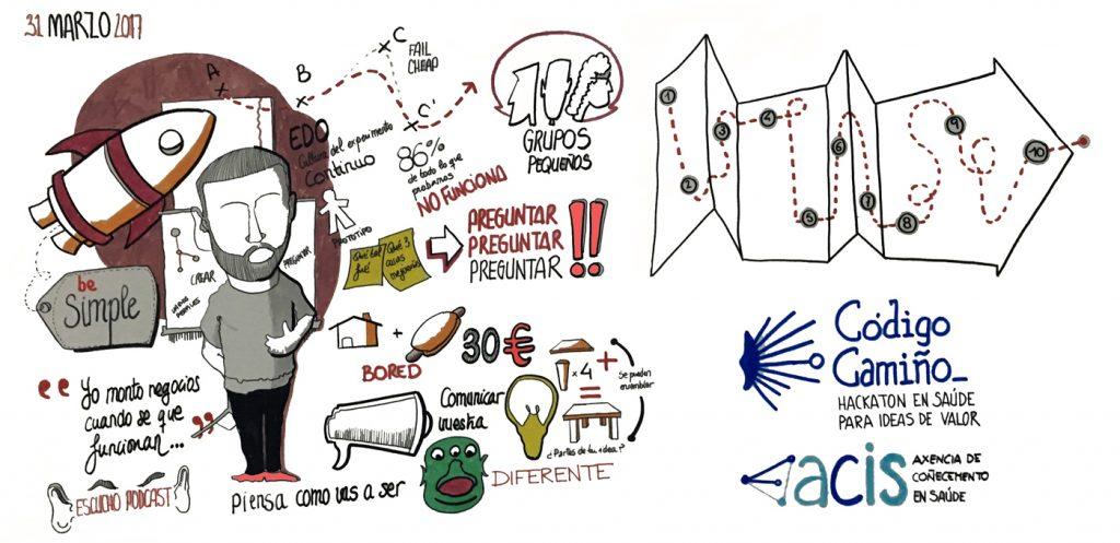 Facilitación Visual-Graphic Recording Fernando Abadia.Codigo Camiño. Edo