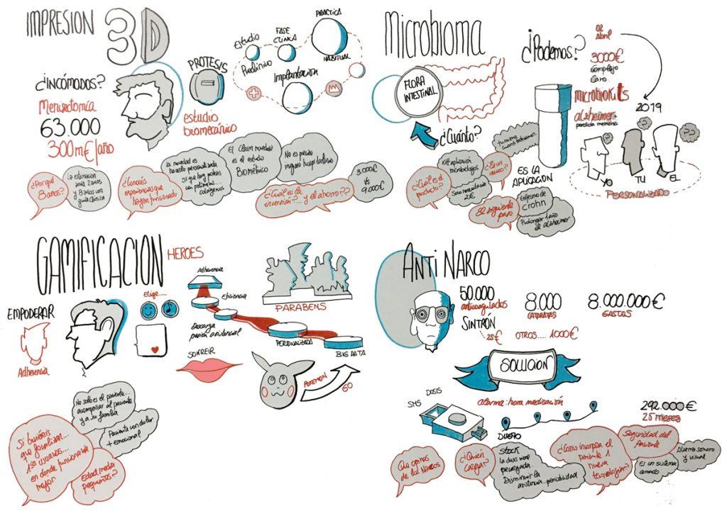 Facilitación Visual-Graphic Recording Fernando Abadia. Codigo Camiño. Ideas